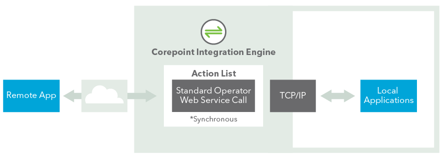 Integration_Engine_Infographic_1