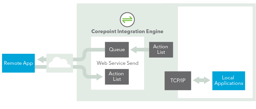 Integration_Engine_Infographic_2