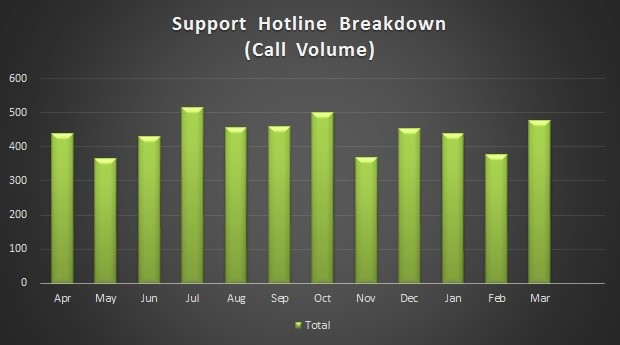Corepoint Health Support Hotline Call Volume for the 2016.1 Release